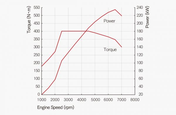 pic_driving_torque-graph