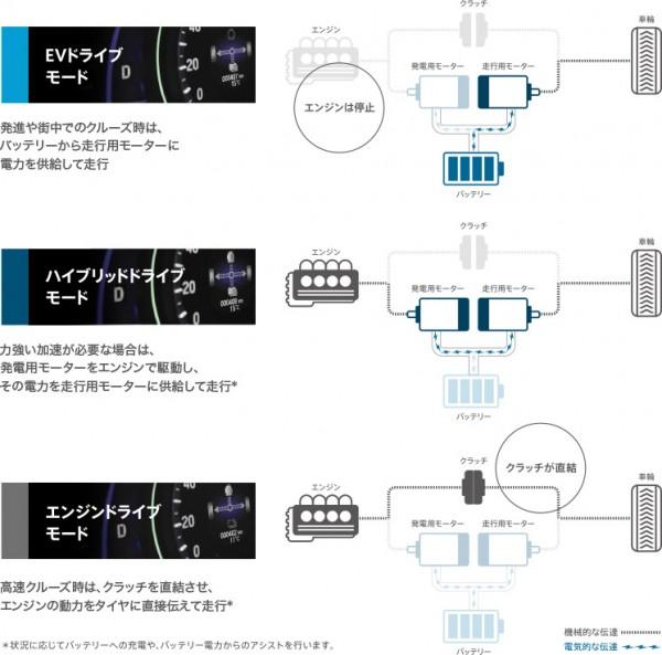 アコードHVシステム説明