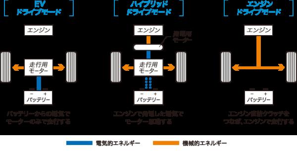 オデッセイ・HV3モード