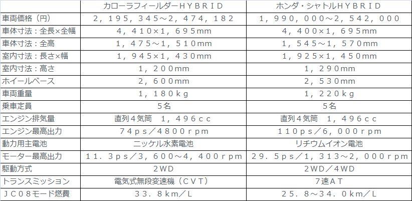 新型カローラフィールダー ハイブリッド 2016年 スペックまとめ!2