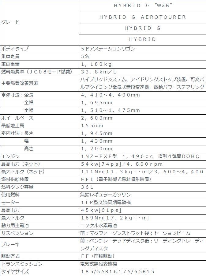 新型カローラフィールダー ハイブリッド 2016年 スペックまとめ!1