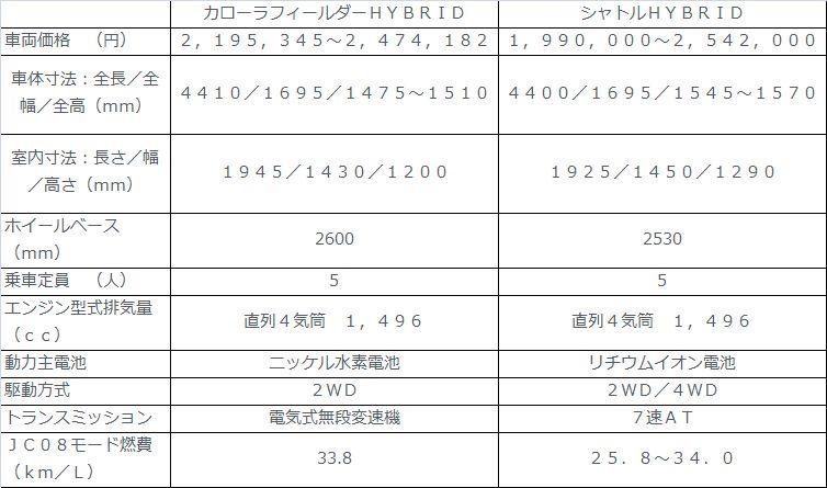 新型カローラフィールダー ハイブリッド2016年 価格・値段はいくら?グレード別に紹介!