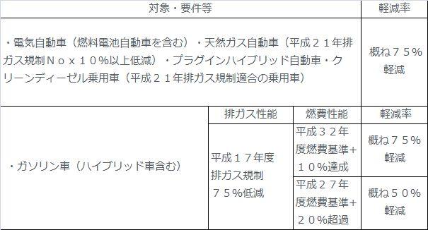 新型カローラフィールダー ハイブリッド2016年 エコカー減税他自動車税まとめ!3