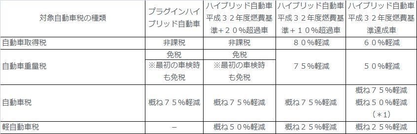 新型カローラフィールダー ハイブリッド2016年 エコカー減税他自動車税まとめ!4