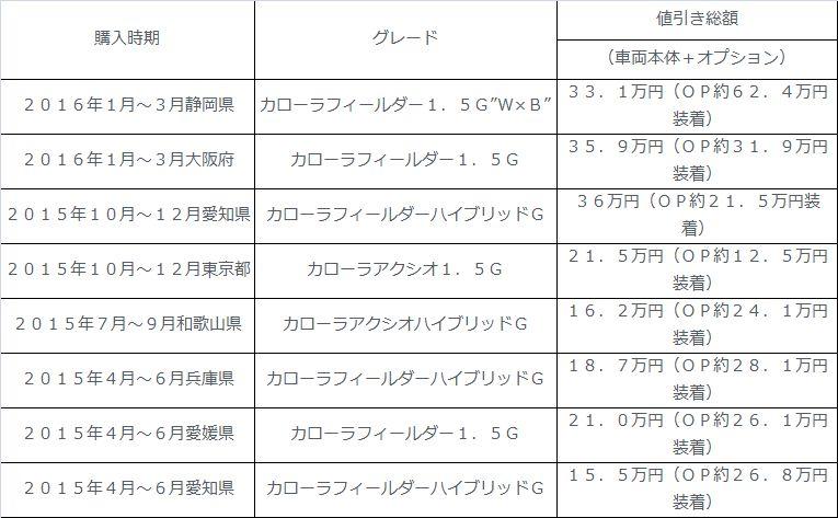 新型カローラフィールダー ハイブリッド 2016年 値引き術!2