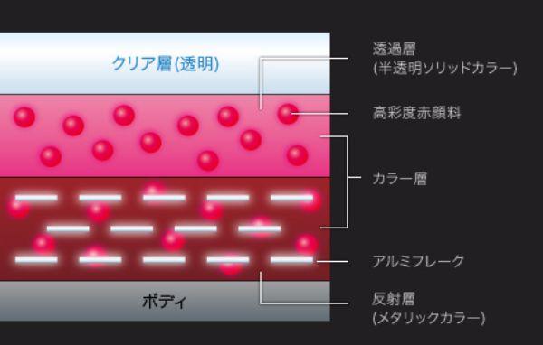 画像出典: http://www.mazda.co.jp/cars/axela/feature/design/