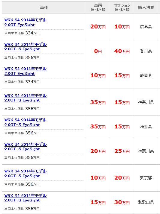 FireShot Screen Capture #049 - '価格_com - スバル WRX S4の値引き情報' - kakaku_com_kuruma_nebiki_K0000686318