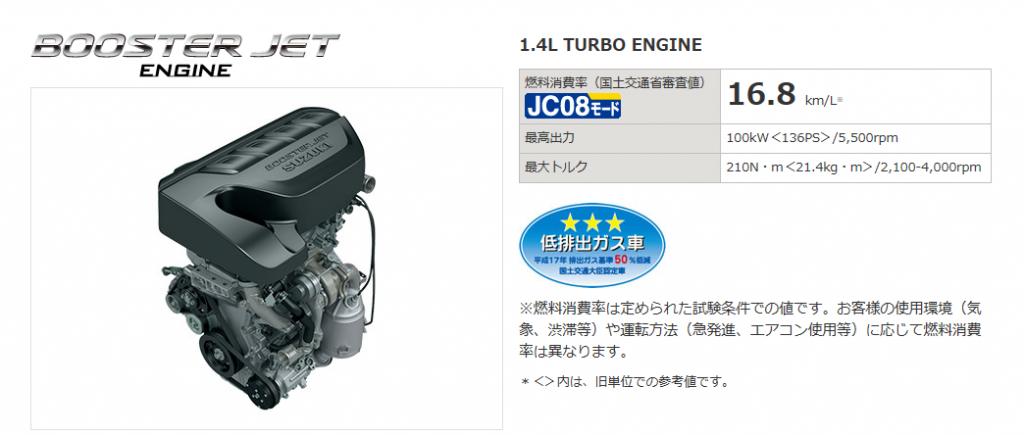 エンジンと燃費