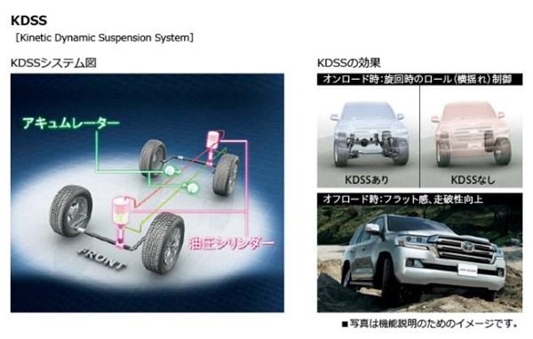 トヨタランドクルーザーのKDSSの説明図